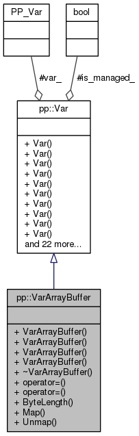 Pepper_31_C++_interfaces: pp::VarArrayBuffer Class Reference